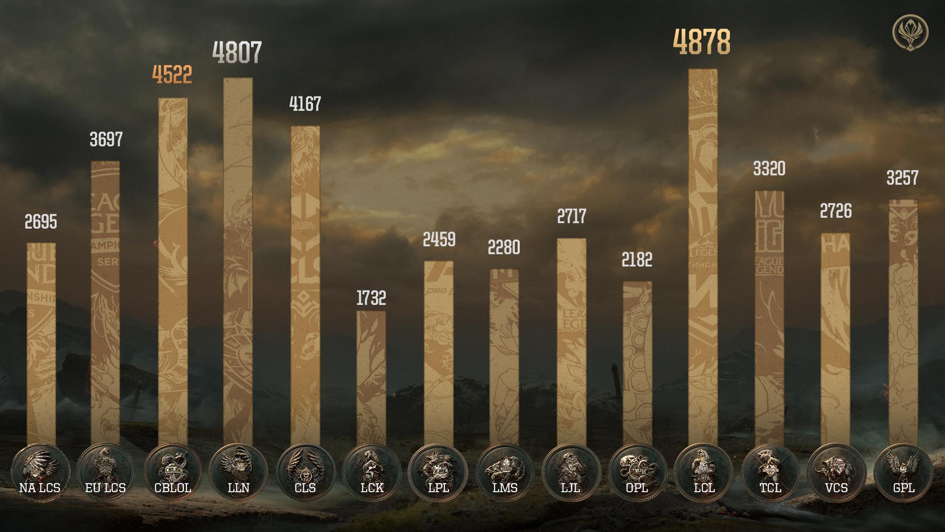 Resultados actualizados de la batalla de regiones