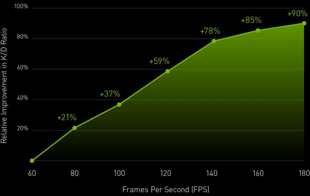 Nvidia study framerate